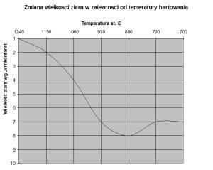 wykres ziarno - temperatura