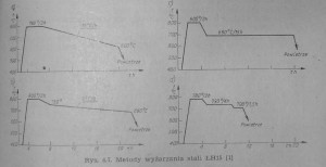 sferoidyzacja lh15