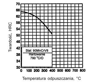 90MnCrV8